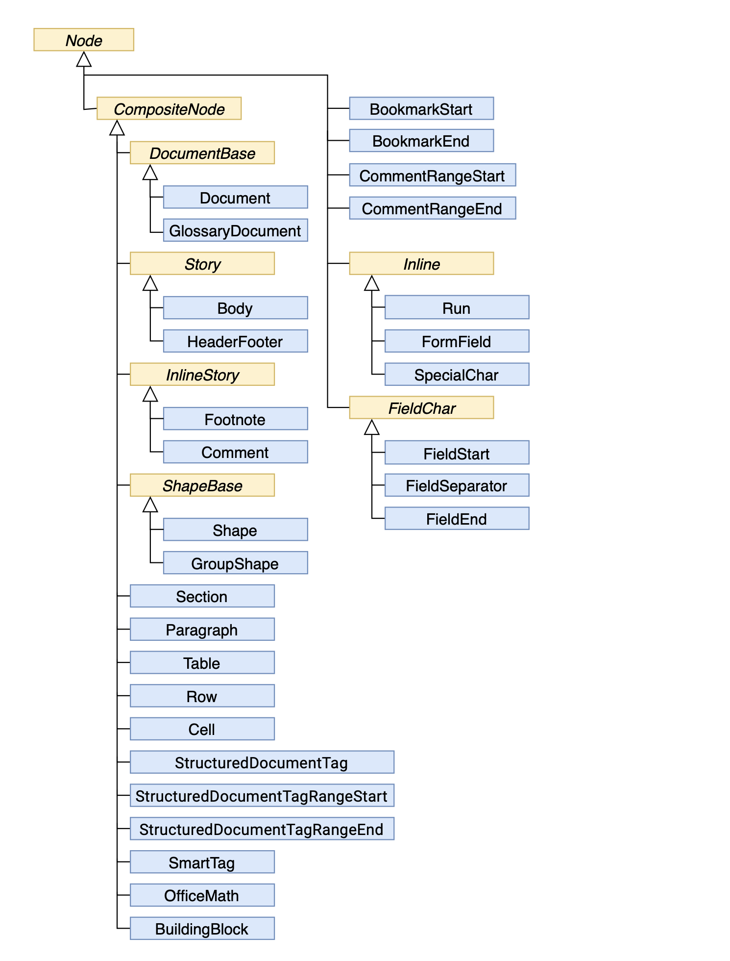Aspose.Words Document Object Model (DOM)  Documentation With Calling Tree Template Word